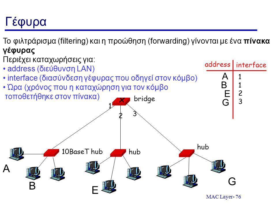 MAC Layer- 76 Γέφυρα 10BaseT hub hub bridge 1 2 3 Το φιλτράρισμα (filtering) και η προώθηση (forwarding) γίνονται με ένα πίνακα γέφυρας Περιέχει καταχ