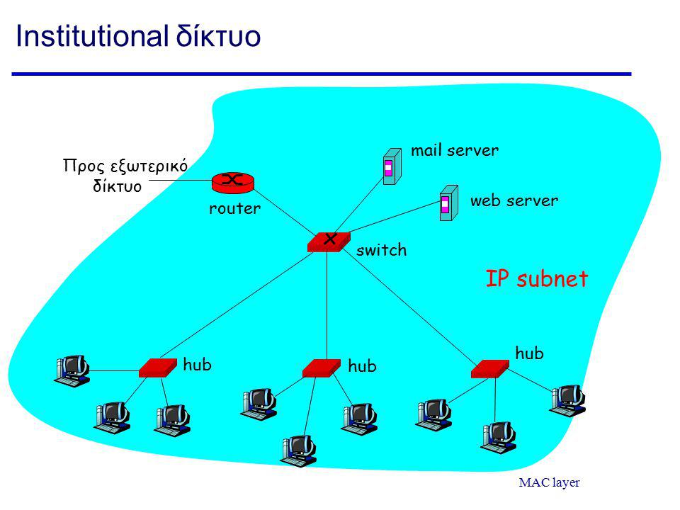 MAC layer Institutional δίκτυο hub switch Προς εξωτερικό δίκτυο router IP subnet mail server web server