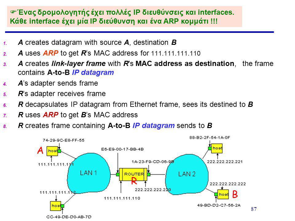MAC Layer- 87 1.A creates datagram with source A, destination B 2.