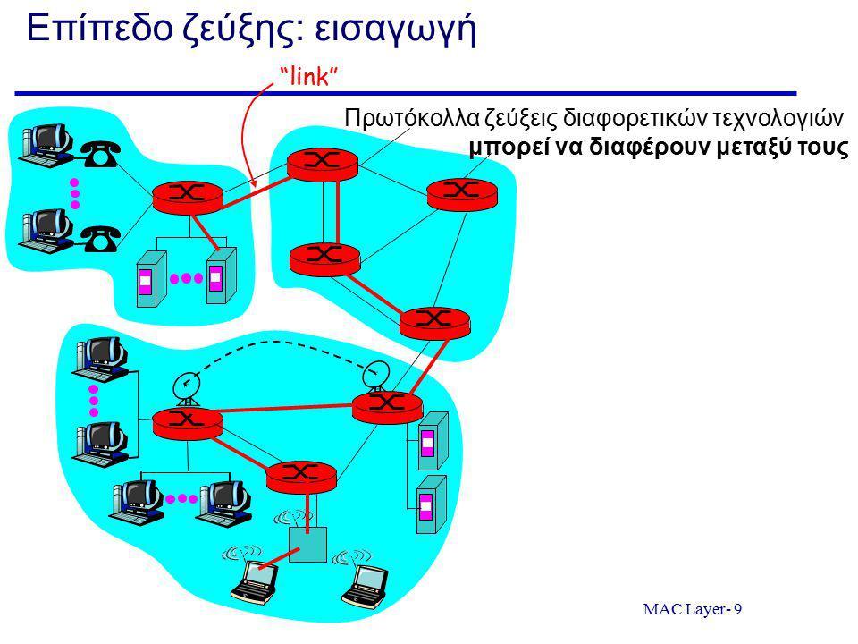 MAC layer Κριτήρια Αξιολόγησης Πρωτοκόλλων Πρόσβασης Αποδοτικότητα είναι ο long-run λόγος του χρόνου κατά τον οποίο τα πλαίσια μεταδίδονται στο κανάλι χωρίς συγκρούσεις υπό συνθήκες κορεσμού Ποσοστό της χωρητικότητας του καναλιού που μένει αναξιοποίητη στο χρόνο Δικαιοσύνη μεταξύ των συσκευών που το χρησιμοποιούν Πολυπλοκότητα Απαιτήσεις σε συγχρονισμό μεταξύ των συσκευών Extra control μηνύματα που χρειάζονται να μεταδοθούν για το συντονισμό μεταξύ των κόμβων (protocol overhead)