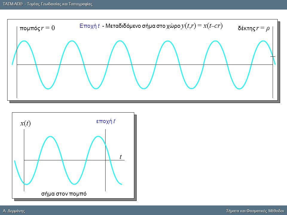 ΤΑΤΜ-ΑΠΘ - Τομέας Γεωδαισίας και Τοπογραφίας A. ΔερμάνηςΣήματα και Φασματικές Μέθοδοι A. Δερμάνης Σήματα και Φασματικές Μέθοδοι t εποχή t x(t)x(t) σήμ