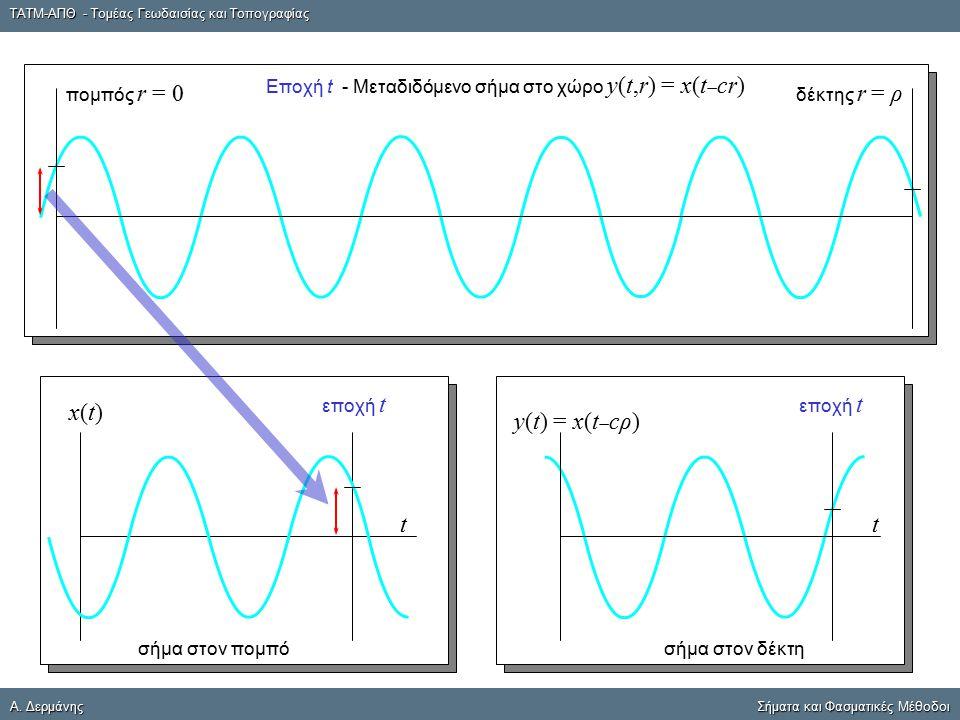ΤΑΤΜ-ΑΠΘ - Τομέας Γεωδαισίας και Τοπογραφίας A. ΔερμάνηςΣήματα και Φασματικές Μέθοδοι A. Δερμάνης Σήματα και Φασματικές Μέθοδοι σήμα στον δέκτη y(t) =