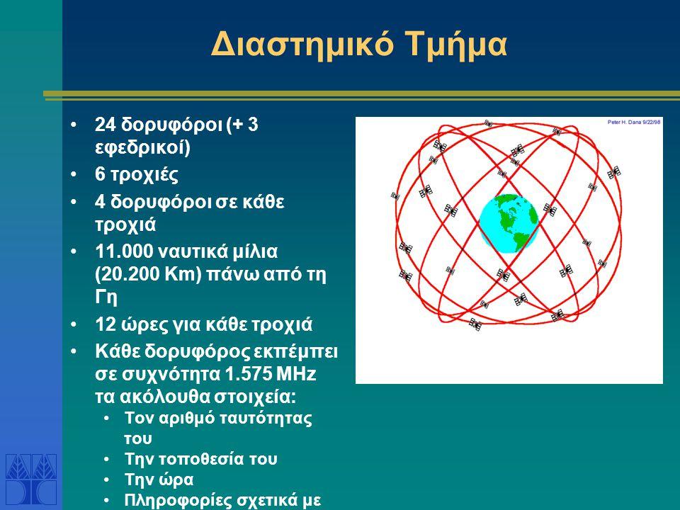Διαστημικό Τμήμα 24 δορυφόροι (+ 3 εφεδρικοί) 6 τροχιές 4 δορυφόροι σε κάθε τροχιά 11.000 ναυτικά μίλια (20.200 Km) πάνω από τη Γη 12 ώρες για κάθε τρ