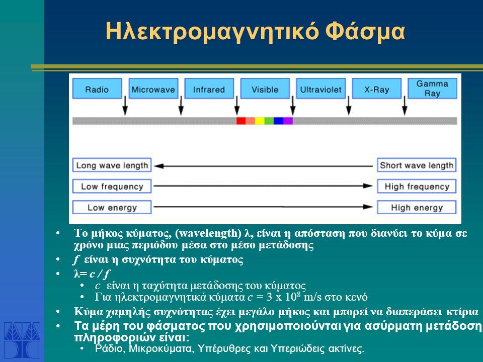 Ηλεκτρομαγνητικό Φάσμα Το μήκος κύματος, (wavelength) λ, είναι η απόσταση που διανύει το κύμα σε χρόνο μιας περιόδου μέσα στο μέσο μετάδοσης f είναι η