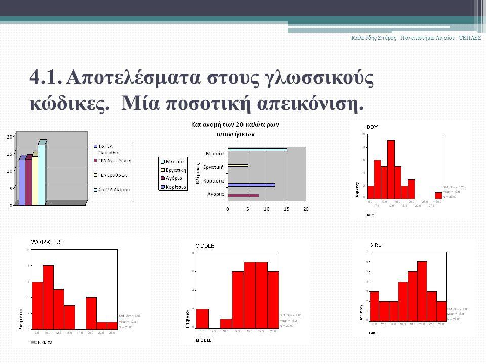 4.1. Αποτελέσματα στους γλωσσικούς κώδικες. Μία ποσοτική απεικόνιση. Καλούδης Σπύρος - Πανεπιστήμιο Αιγαίου - ΤΕΠΑΕΣ