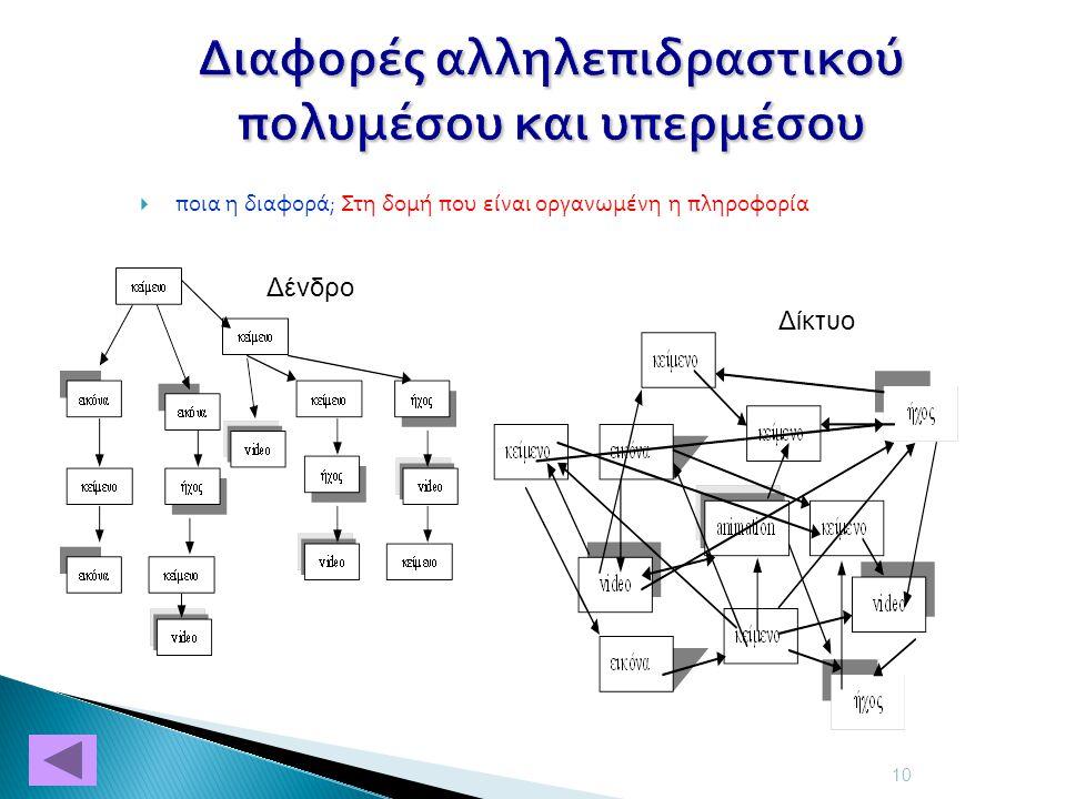 Διαφορές αλληλεπιδραστικού πολυμέσου και υπερμέσου  ποια η διαφορά; Στη δομή που είναι οργανωμένη η πληροφορία 10 Δίκτυο Δένδρο