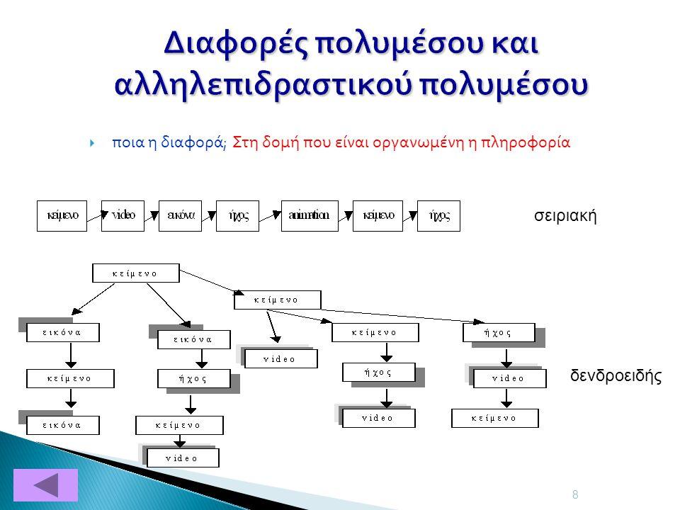 Διαφορές πολυμέσου και αλληλεπιδραστικού πολυμέσου  ποια η διαφορά; Στη δομή που είναι οργανωμένη η πληροφορία 8 σειριακή δενδροειδής