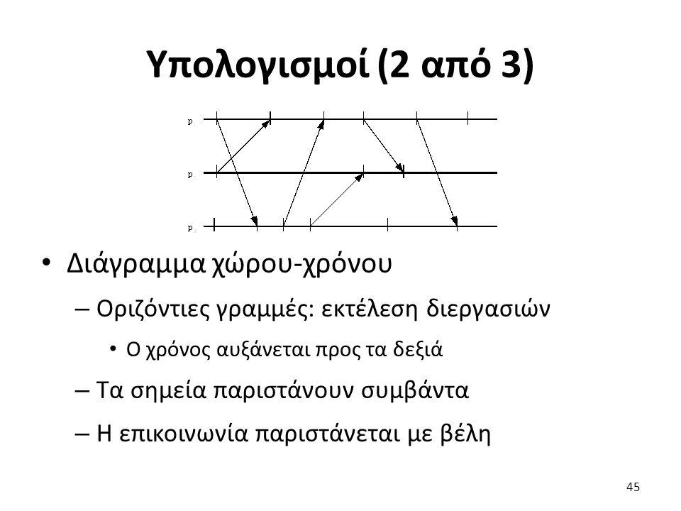 Υπολογισμοί (2 από 3) Διάγραμμα χώρου-χρόνου – Οριζόντιες γραμμές: εκτέλεση διεργασιών Ο χρόνος αυξάνεται προς τα δεξιά – Τα σημεία παριστάνουν συμβάντα – Η επικοινωνία παριστάνεται με βέλη 45