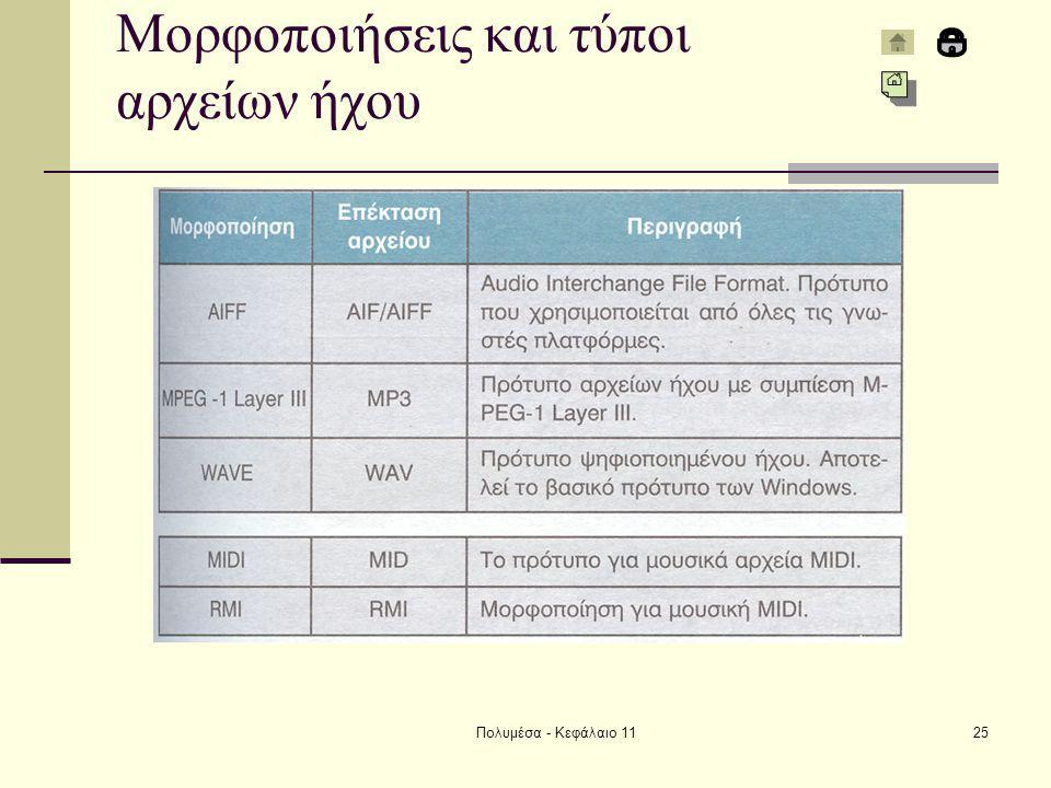 Πολυμέσα - Κεφάλαιο 1125 Μορφοποιήσεις και τύποι αρχείων ήχου