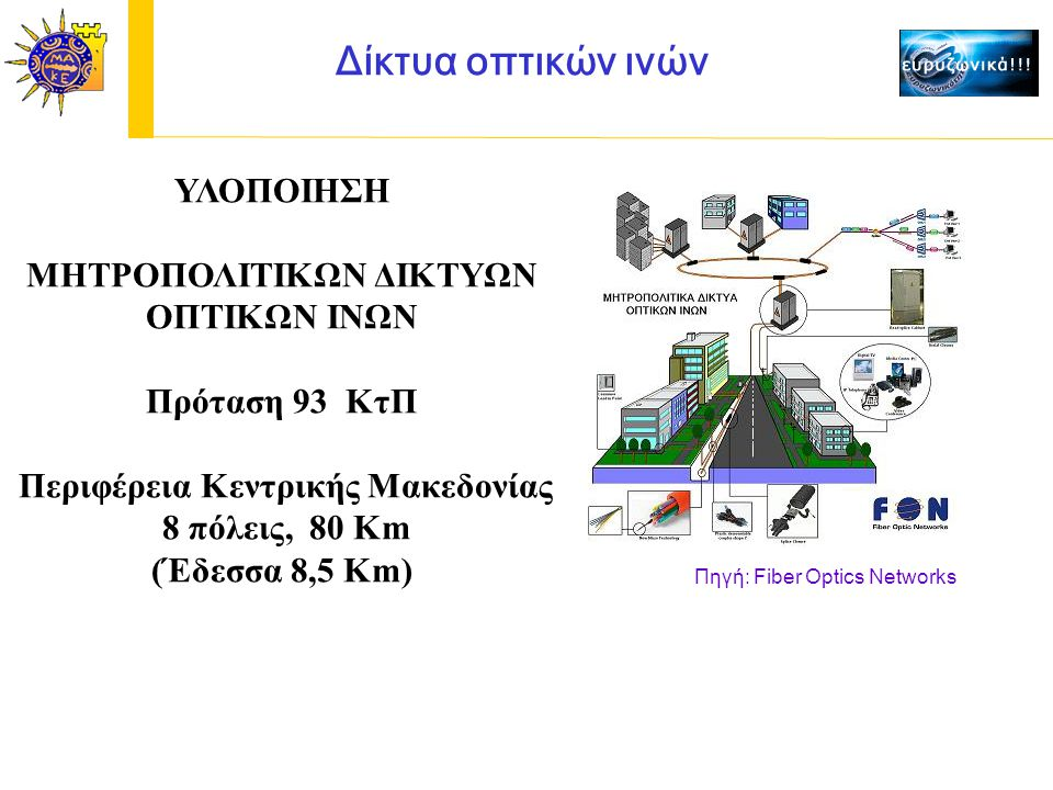 Δίκτυα οπτικών ινών ΥΛΟΠΟΙΗΣΗ ΜΗΤΡΟΠΟΛΙΤΙΚΩΝ ΔΙΚΤΥΩΝ ΟΠΤΙΚΩΝ ΙΝΩΝ Πρόταση 93 ΚτΠ Περιφέρεια Κεντρικής Μακεδονίας 8 πόλεις, 80 Km (Έδεσσα 8,5 Κm) Πηγή: Fiber Optics Networks
