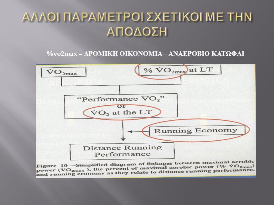 %vo2max – ΔΡΟΜΙΚΗ ΟΙΚΟΝΟΜΙΑ – ΑΝΑΕΡΟΒΙΟ ΚΑΤΩΦΛΙ