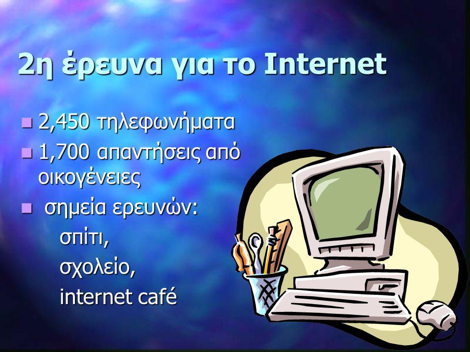 2η έρευνα για το Internet 2,450 τηλεφωνήματα 2,450 τηλεφωνήματα 1,700 απαντήσεις από οικογένειες 1,700 απαντήσεις από οικογένειες σημεία ερευνών: σημεία ερευνών: σπίτι, σπίτι, σχολείο, σχολείο, internet café internet café