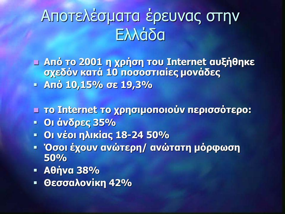 Από το 2001 η χρήση του Internet αυξήθηκε σχεδόν κατά 10 ποσοστιαίες μονάδες Από το 2001 η χρήση του Internet αυξήθηκε σχεδόν κατά 10 ποσοστιαίες μονάδες  Από 10,15% σε 19,3% το Internet το χρησιμοποιούν περισσότερο: το Internet το χρησιμοποιούν περισσότερο:  Οι άνδρες 35%  Οι νέοι ηλικίας 18-24 50%  Όσοι έχουν ανώτερη/ ανώτατη μόρφωση 50%  Αθήνα 38%  Θεσσαλονίκη 42% Αποτελέσματα έρευνας στην Ελλάδα