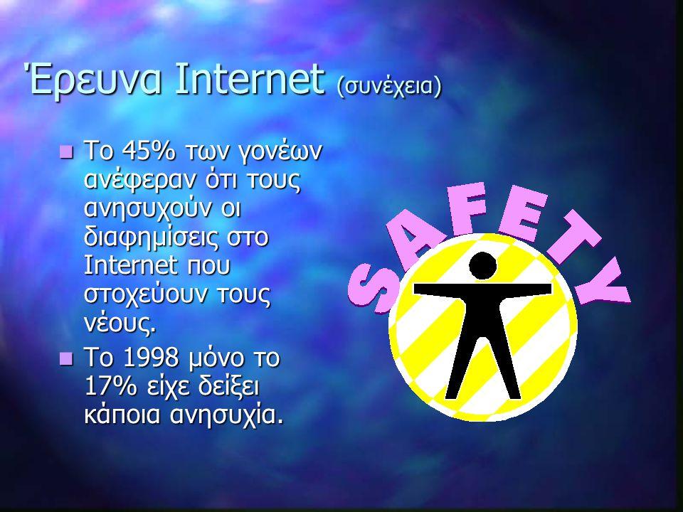 Το 45% των γονέων ανέφεραν ότι τους ανησυχούν οι διαφημίσεις στο Internet που στοχεύουν τους νέους.