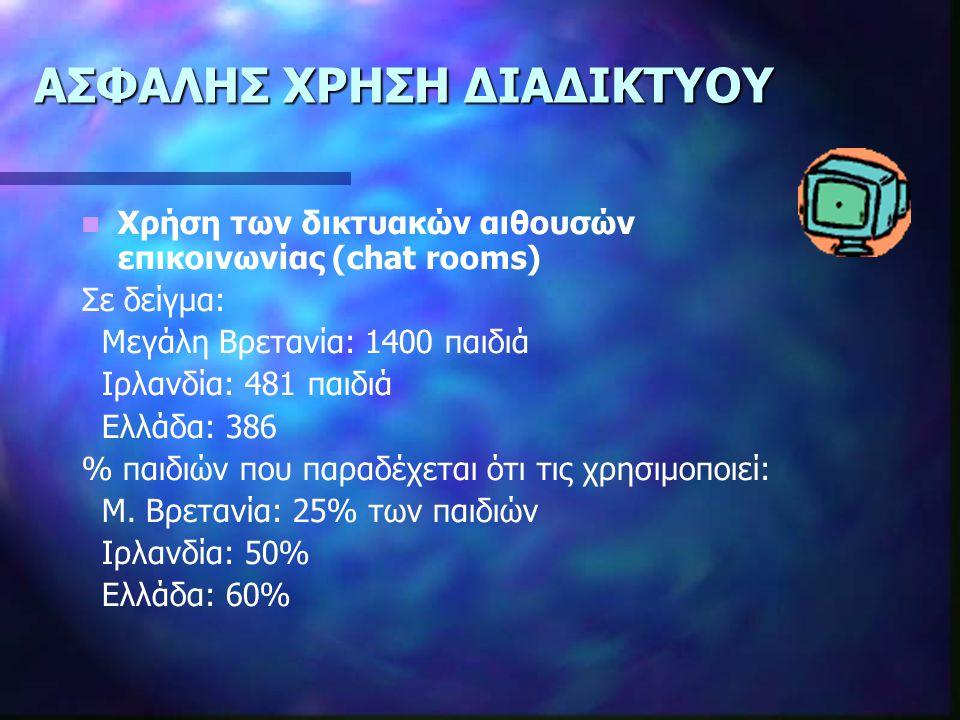 ΑΣΦΑΛΗΣ ΧΡΗΣΗ ΔΙΑΔΙΚΤΥΟΥ Χρήση των δικτυακών αιθουσών επικοινωνίας (chat rooms) Σε δείγµα: Μεγάλη Βρετανία: 1400 παιδιά Ιρλανδία: 481 παιδιά Ελλάδα: 386 % παιδιών που παραδέχεται ότι τις χρησιµοποιεί: Μ.