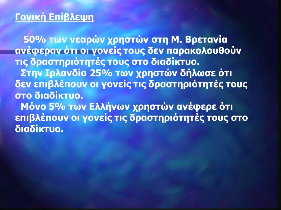 Γονική Επίβλεψη 50% των νεαρών χρηστών στη Μ.