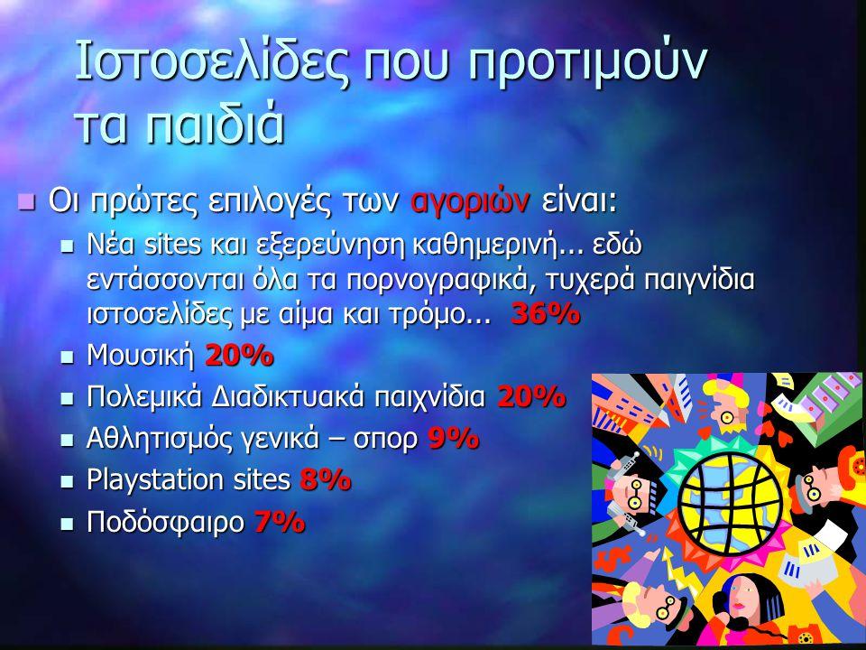 Ιστοσελίδες που προτιμούν τα παιδιά (συνέχεια) Οι αντίστοιχες για τα κορίτσια είναι: Οι αντίστοιχες για τα κορίτσια είναι: Αστρολογία 28% Αστρολογία 28% Μόδα 19% Μόδα 19% Ποπ μουσική 18% Ποπ μουσική 18% Νέα sites και εξερεύνηση καθημερινή...