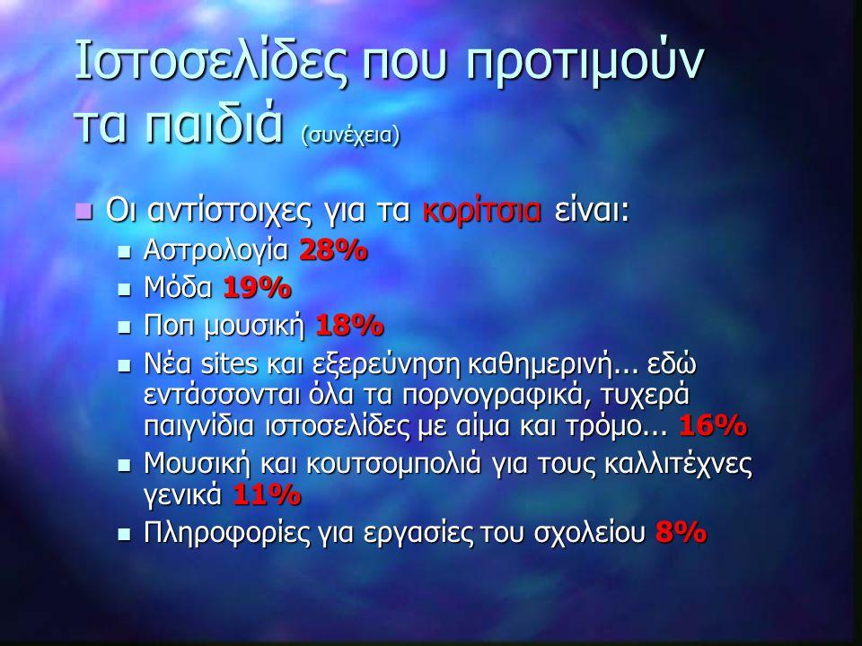 Συνολικά Ευρωπαϊκά αποτελέσματα Η χρήση της τεχνολογίας ανά ηλικιακή ομάδα.