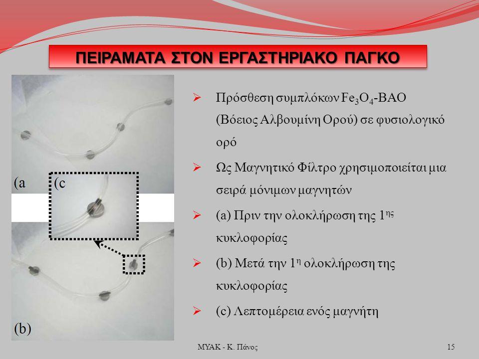 ΠΕΙΡΑΜΑΤΑ ΣΤΟΝ ΕΡΓΑΣΤΗΡΙΑΚΟ ΠΑΓΚΟ  Πρόσθεση συμπλόκων Fe 3 O 4 -ΒΑΟ (Βόειος Αλβουμίνη Ορού) σε φυσιολογικό ορό  Ως Μαγνητικό Φίλτρο χρησιμοποιείται μια σειρά μόνιμων μαγνητών  (a) Πριν την ολοκλήρωση της 1 ης κυκλοφορίας  (b) Μετά την 1 η ολοκλήρωση της κυκλοφορίας  (c) Λεπτομέρεια ενός μαγνήτη 15ΜΥΑΚ - Κ.