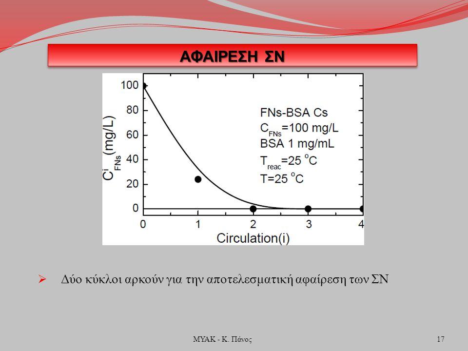 ΑΦΑΙΡΕΣΗ ΣΝ  Δύο κύκλοι αρκούν για την αποτελεσματική αφαίρεση των ΣΝ 17ΜΥΑΚ - Κ. Πάνος