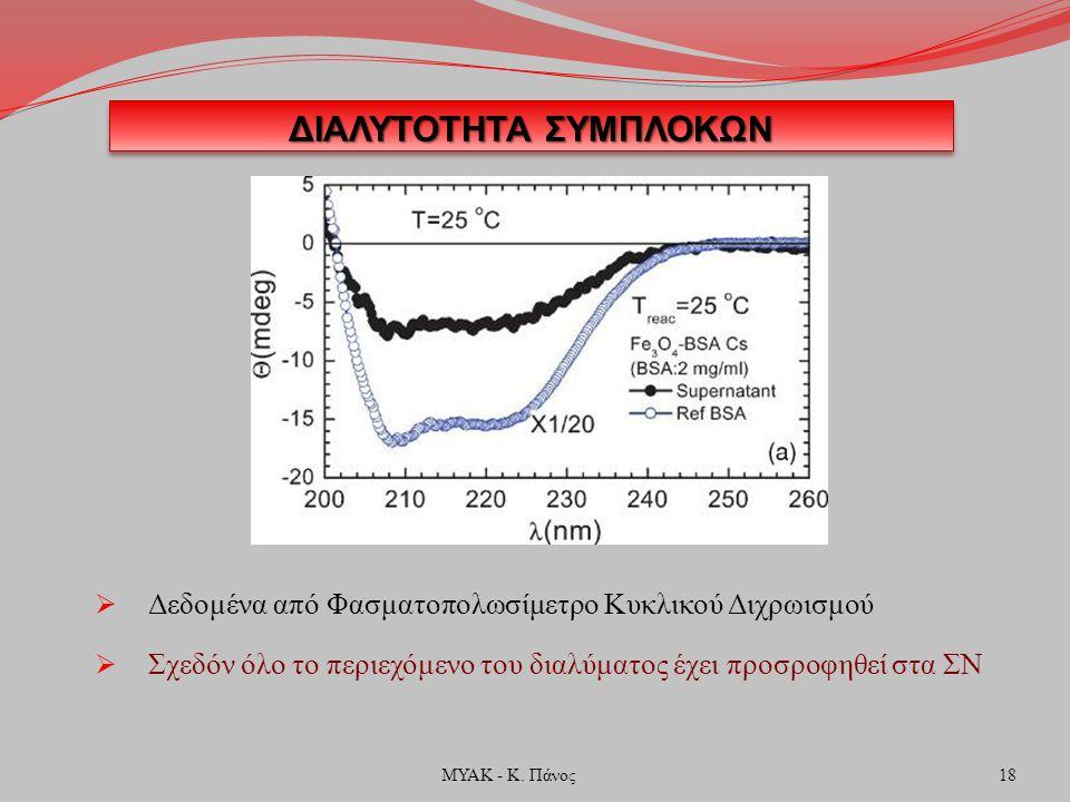 ΔΙΑΛΥΤΟΤΗΤΑ ΣΥΜΠΛΟΚΩΝ  Δεδομένα από Φασματοπολωσίμετρο Κυκλικού Διχρωισμού  Σχεδόν όλο το περιεχόμενο του διαλύματος έχει προσροφηθεί στα ΣΝ 18ΜΥΑΚ