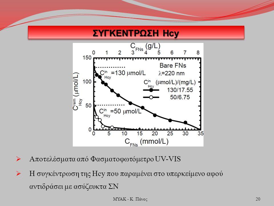 ΣΥΓΚΕΝΤΡΩΣΗ Hcy  Αποτελέσματα από Φασματοφωτόμετρο UV-VIS  Η συγκέντρωση της Hcy που παραμένει στο υπερκείμενο αφού αντιδράσει με ασύζευκτα ΣΝ 20ΜΥΑ