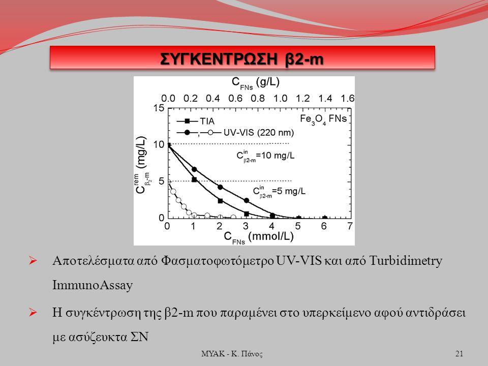 ΣΥΓΚΕΝΤΡΩΣΗ β2-m  Αποτελέσματα από Φασματοφωτόμετρο UV-VIS και από Turbidimetry ImmunoAssay  Η συγκέντρωση της β2-m που παραμένει στο υπερκείμενο αφού αντιδράσει με ασύζευκτα ΣΝ 21ΜΥΑΚ - Κ.