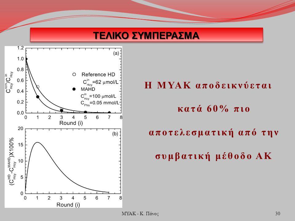 ΤΕΛΙΚΟ ΣΥΜΠΕΡΑΣΜΑ Η ΜΥΑΚ αποδεικνύεται κατά 60% πιο αποτελεσματική από την συμβατική μέθοδο ΑΚ 30ΜΥΑΚ - Κ.