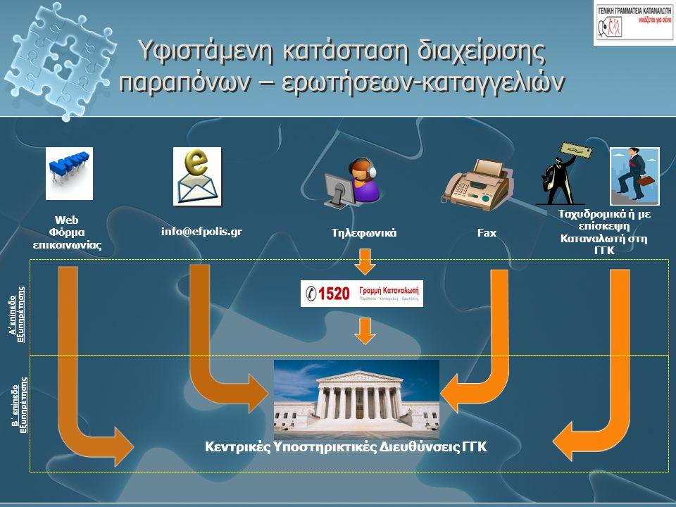 Υφιστάμενη κατάσταση διαχείρισης παραπόνων – ερωτήσεων-καταγγελιών Web Φόρμα επικοινωνίας Fax Τηλεφωνικά Ταχυδρομικά ή με επίσκεψη Καταναλωτή στη ΓΓΚ info@efpolis.gr Κεντρικές Υποστηρικτικές Διευθύνσεις ΓΓΚ A' επίπεδο Εξυπηρέτησης Β΄ επίπεδο Εξυπηρέτησης