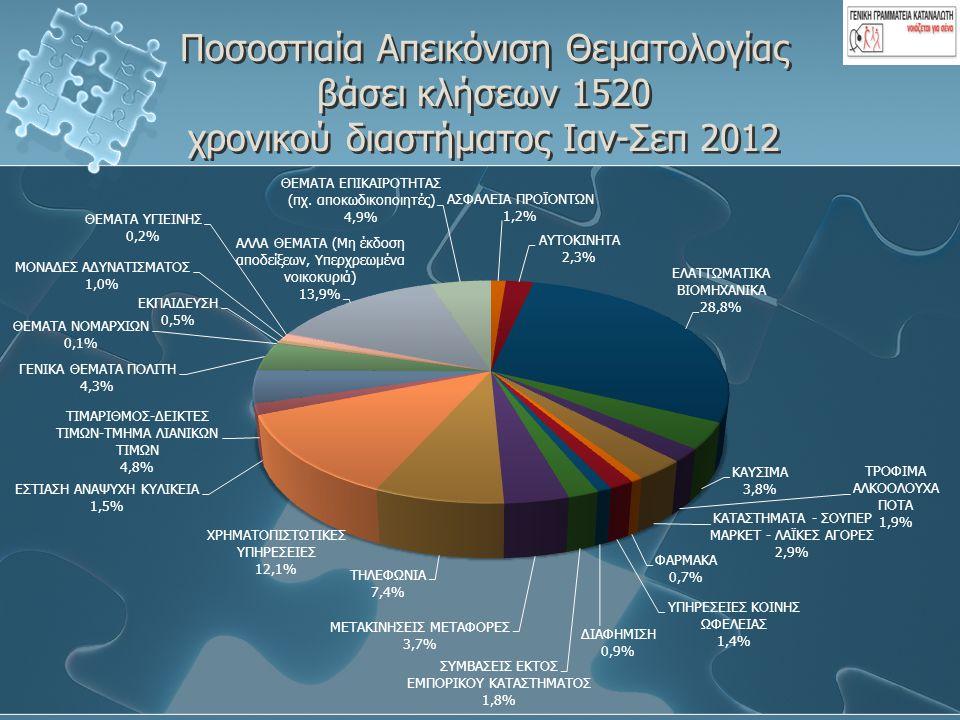 Ποσοστιαία Απεικόνιση Θεματολογίας βάσει κλήσεων 1520 χρονικού διαστήματος Ιαν-Σεπ 2012