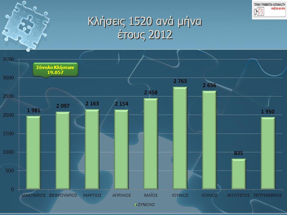 Κλήσεις 1520 ανά μήνα έτους 2012 Σύνολο Κλήσεων 19.057