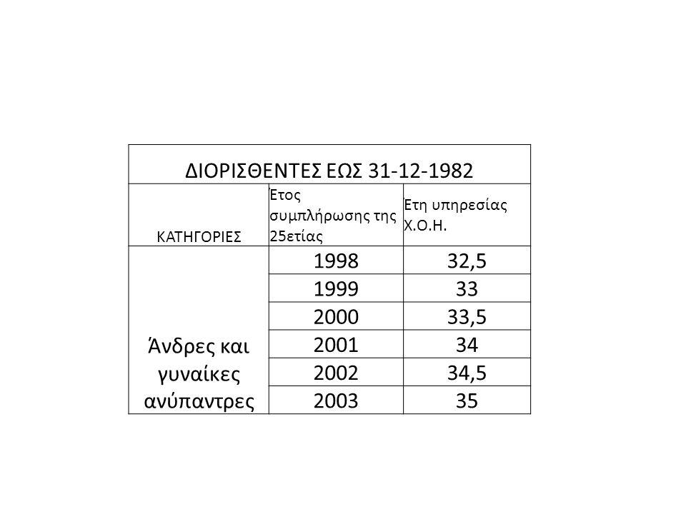 ΔΙΟΡΙΣΘΕΝΤΕΣ ΕΩΣ 31-12-1982 ΚΑΤΗΓΟΡΙΕΣ Έτος συμπλήρωσης της 25ετίας Έτη υπηρεσίας Χ.Ο.Η. Άνδρες και γυναίκες ανύπαντρες 199832,5 199933 200033,5 20013