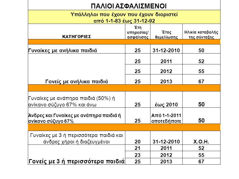 ΠΙΝΑΚΑΣ 2α ΠΑΛΙΟΙ ΑΣΦΑΛΙΣΜΕΝΟΙ Υπάλληλοι που έχουν που έχουν διοριστεί από 1-1-83 έως 31-12-92 ΚΑΤΗΓΟΡΙΕΣ Έτη υπηρεσίας/ ασφάλισης Έτος θεμελίωσης Ηλικία καταβολής της σύνταξης Γυναίκες με ανήλικα παιδιά2531-12-201050 Γονείς με ανήλικα παιδιά 25201152 25201255 25201367 Γυναίκες με ανάπηρα παιδιά (50%) ή ανίκανο σύζυγο 67% και άνω25έως 2010 50 Άνδρες και Γυναίκες με ανάπηρα παιδιά ή ανίκανο σύζυγο 67% 25 Από 1-1-2011 οποτεδήποτε 50 Γυναίκες με 3 ή περισσότερα παιδιά και άνδρες χήροι ή διαζευγμένοι2031-12-2010X.Ο.Η.