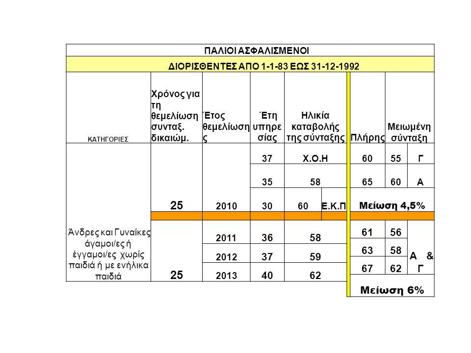 ΠΑΛΙΟΙ ΑΣΦΑΛΙΣΜΕΝΟΙ ΔΙΟΡΙΣΘΕΝΤΕΣ ΑΠΟ 1-1-83 ΕΩΣ 31-12-1992 ΚΑΤΗΓΟΡΙΕΣ Χρόνος για τη θεμελίωση συνταξ.