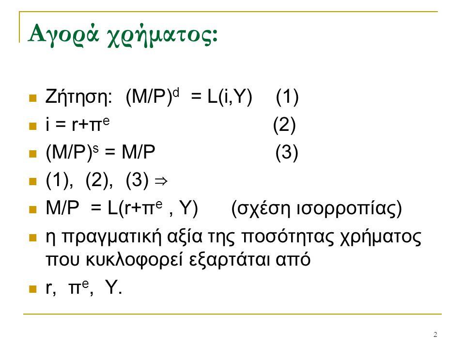 2 Αγορά χρήματος: Ζήτηση: (Μ/P) d = L(i,Y) (1) i = r+π e (2) (M/P) s = M/P (3) (1), (2), (3) ⇒ M/P = L(r+ π e, Y) (σχέση ισορροπίας) η πραγματική αξία