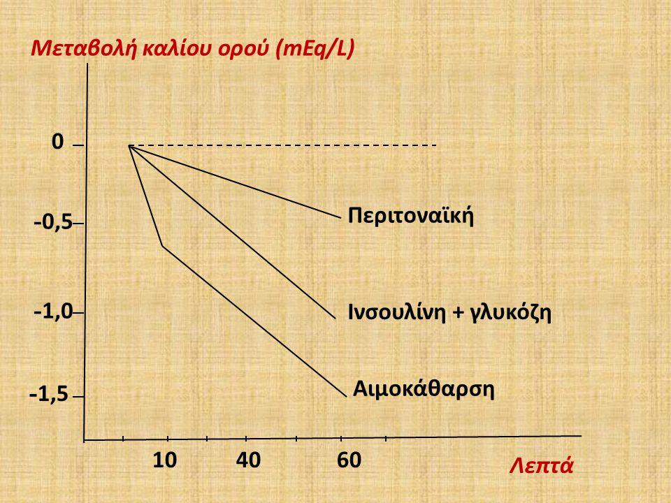 - 1,5 - 1,0 - 0,5 0 104060 Αιμοκάθαρση Ινσουλίνη + γλυκόζη Λεπτά Μεταβολή καλίου ορού (mEq/L) Περιτοναϊκή