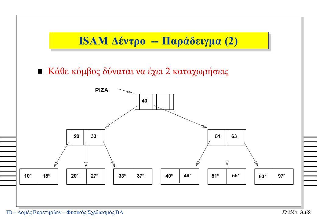 ΙΒ – Δομές Ευρετηρίων – Φυσικός Σχεδιασμός ΒΔΣελίδα 3.68 n Κάθε κόμβος δύναται να έχει 2 καταχωρήσεις 10*15*20*27*33*37*40* 46* 51* 55* 63* 97* 203351
