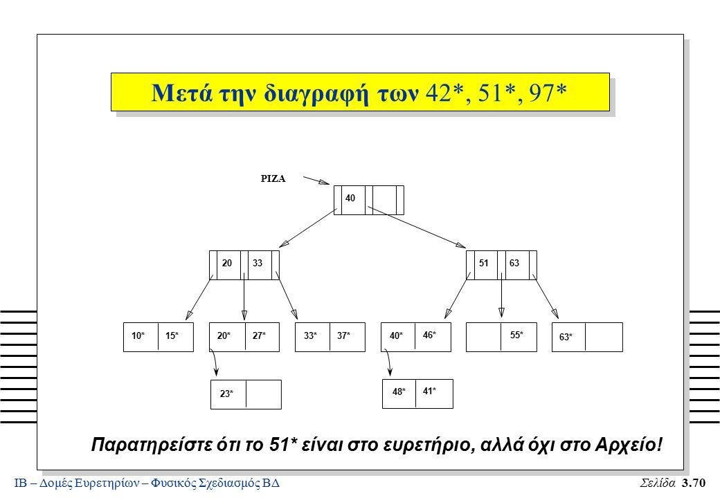 ΙΒ – Δομές Ευρετηρίων – Φυσικός Σχεδιασμός ΒΔΣελίδα 3.70 Παρατηρείστε ότι το 51* είναι στο ευρετήριο, αλλά όχι στο Αρχείο! 10*15*20*27*33*37*40* 46*55