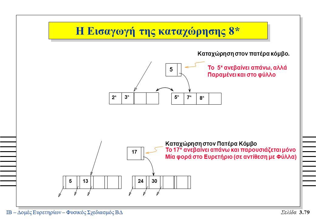 ΙΒ – Δομές Ευρετηρίων – Φυσικός Σχεδιασμός ΒΔΣελίδα 3.79 2* 3*5* 7* 8* 5 Καταχώρηση στον πατέρα κόμβο. Το 5* ανεβαίνει απάνω, αλλά Παραμένει και στο φ