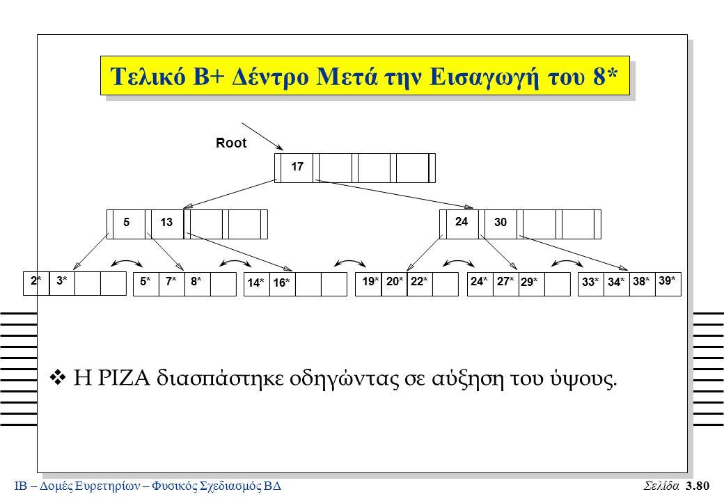ΙΒ – Δομές Ευρετηρίων – Φυσικός Σχεδιασμός ΒΔΣελίδα 3.80 v Η ΡΙΖΑ διασπάστηκε οδηγώντας σε αύξηση του ύψους. 2*3* Root 17 24 30 14*16* 19*20*22*24*27*