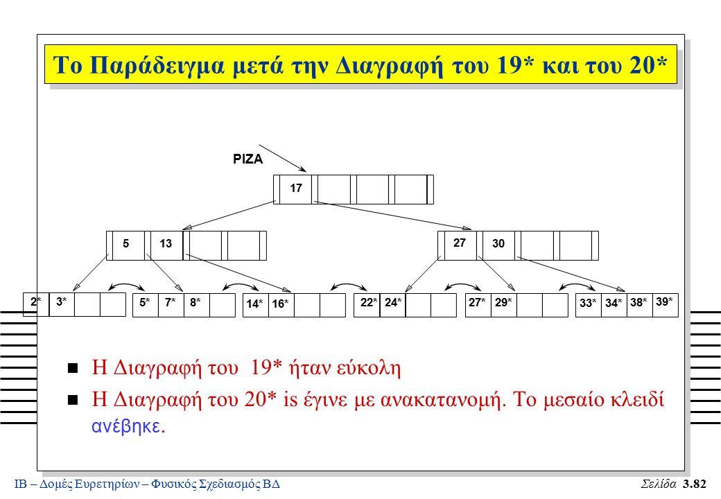 ΙΒ – Δομές Ευρετηρίων – Φυσικός Σχεδιασμός ΒΔΣελίδα 3.82 n Η Διαγραφή του 19* ήταν εύκολη Η Διαγραφή του 20* is έγινε με ανακατανομή. Το μεσαίο κλειδί