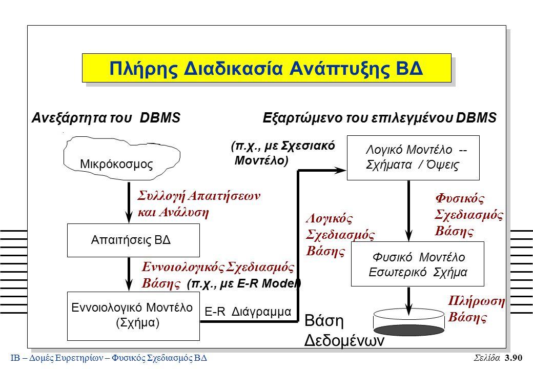 ΙΒ – Δομές Ευρετηρίων – Φυσικός Σχεδιασμός ΒΔΣελίδα 3.90 Πλήρης Διαδικασία Ανάπτυξης ΒΔ. Μικρόκοσμος Συλλογή Απαιτήσεων και Ανάλυση Εννοιολογικός Σχεδ