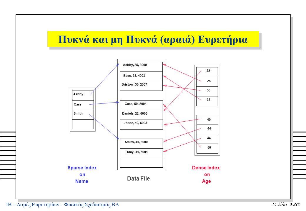 ΙΒ – Δομές Ευρετηρίων – Φυσικός Σχεδιασμός ΒΔΣελίδα 3.62 Ashby, 25, 3000 Smith, 44, 3000 Ashby Cass Smith 22 25 30 40 44 50 Sparse Index on Name Data