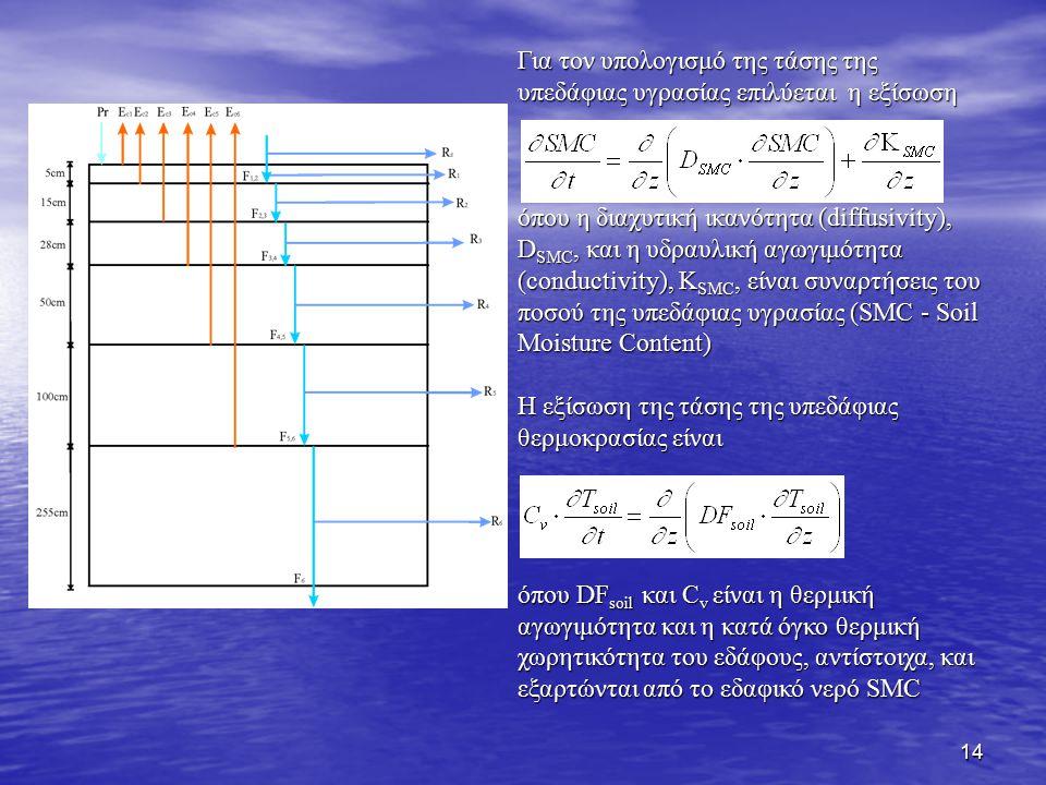 14 Για τον υπολογισμό της τάσης της υπεδάφιας υγρασίας επιλύεται η εξίσωση όπου η διαχυτική ικανότητα (diffusivity), D SMC, και η υδραυλική αγωγιμότητ