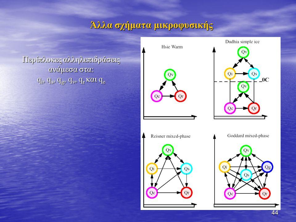 44 Περίπλοκες αλληλεπιδράσεις ανάμεσα στα: q i, q s, q g, q v, q r και q c Άλλα σχήματα μικροφυσικής