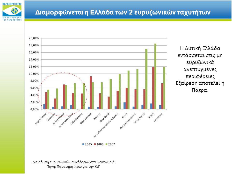 Διαμορφώνεται η Ελλάδα των 2 ευρυζωνικών ταχυτήτων Η Δυτική Ελλάδα εντάσσεται στις μη ευρυζωνικά ανεπτυγμένες περιφέρειες Εξαίρεση αποτελεί η Πάτρα.
