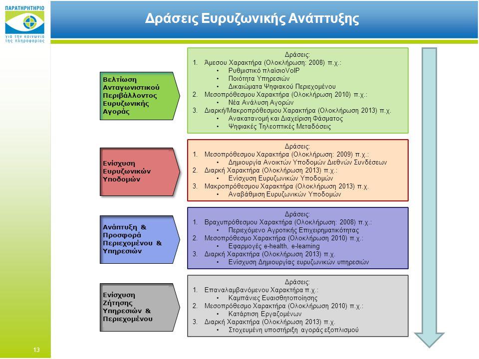 Δράσεις Ευρυζωνικής Ανάπτυξης Δράσεις: 1.Άμεσου Χαρακτήρα (Ολοκλήρωση: 2008) π.χ.: Ρυθμιστικό πλαίσιοVoIP Ποιότητα Υπηρεσιών Δικαιώματα Ψηφιακού Περιεχομένου 2.Μεσοπρόθεσμου Χαρακτήρα (Ολοκλήρωση 2010) π.χ.: Νέα Ανάλυση Αγορών 3.Διαρκή/Μακροπρόθεσμου Χαρακτήρα (Ολοκλήρωση 2013) π.χ.
