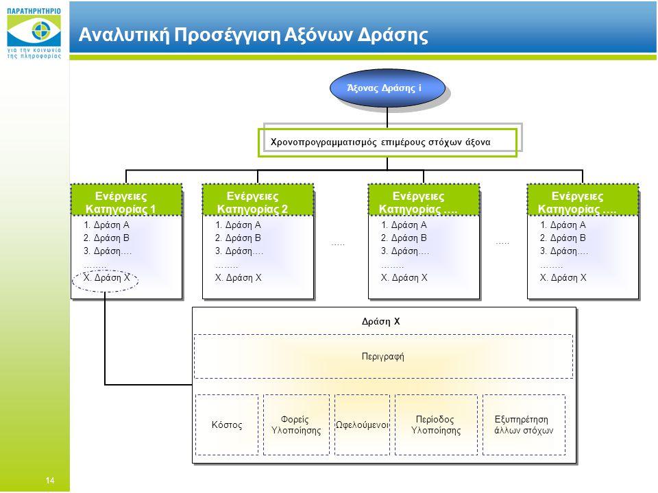 Αναλυτική Προσέγγιση Αξόνων Δράσης Ενέργειες Κατηγορίας 1 1.