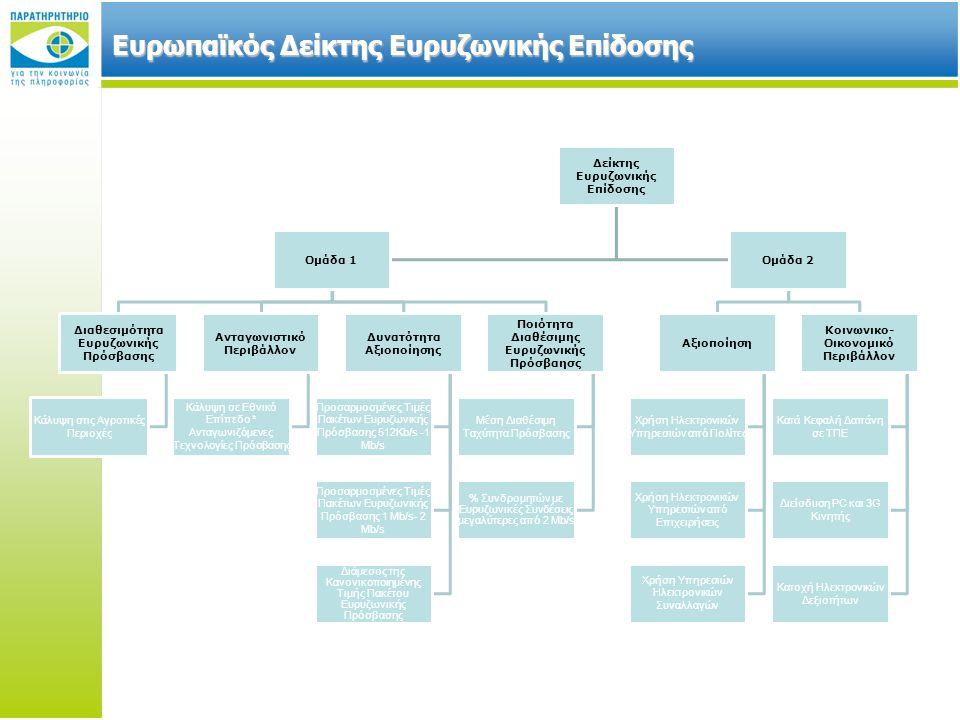 Ευρωπαϊκός Δείκτης Ευρυζωνικής Επίδοσης Δείκτης Ευρυζωνικής Επίδοσης Ομάδα 1 Διαθεσιμότητα Ευρυζωνικής Πρόσβασης Κάλυψη στις Αγροτικές Περιοχές Ανταγωνιστικό Περιβάλλον Κάλυψη σε Εθνικό Επίπεδο * Ανταγωνιζόμενες Τεχνολογίες Πρόσβασης Δυνατότητα Αξιοποίησης Προσαρμοσμένες Τιμές Πακέτων Ευρυζωνικής Πρόσβασης 512Kb/s -1 Mb/s Προσαρμοσμένες Τιμές Πακέτων Ευρυζωνικής Πρόσβασης 1 Mb/s- 2 Mb/s Διάμεσος της Κανονικοποιημένης Τιμής Πακέτου Ευρυζωνικής Πρόσβασης Ποιότητα Διαθέσιμης Ευρυζωνικής Πρόσβαησς Μέση Διαθέσιμη Ταχύτητα Πρόσβασης % Συνδρομητών με Ευρυζωνικές Συνδέσεις μεγαλύτερες από 2 Mb/s Ομάδα 2 Αξιοποίηση Χρήση Ηλεκτρονικών Υπηρεσιών από Πολίτες Χρήση Ηλεκτρονικών Υπηρεσιών από Επιχειρήσεις Χρήση Υπηρεσιών Ηλεκτρονικών Συναλλαγών Κοινωνικο- Οικονομικό Περιβάλλον Κατά Κεφαλή Δαπάνη σε ΤΠΕ Διείσδυση PC και 3G Κινητής Κατοχή Ηλεκτρονικών Δεξιοτήτων