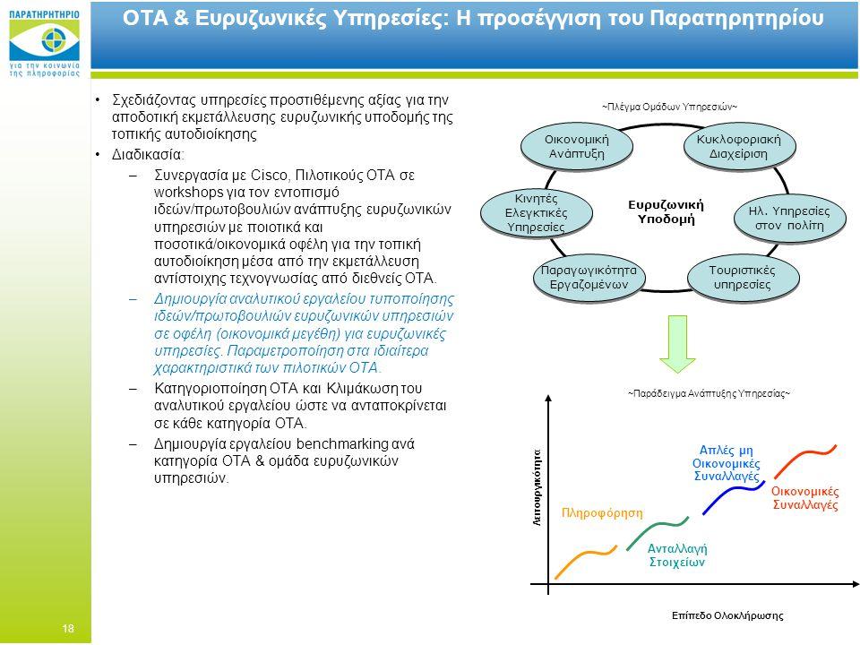 ΟΤΑ & Ευρυζωνικές Υπηρεσίες: Η προσέγγιση του Παρατηρητηρίου Σχεδιάζοντας υπηρεσίες προστιθέμενης αξίας για την αποδοτική εκμετάλλευσης ευρυζωνικής υποδομής της τοπικής αυτοδιοίκησης Διαδικασία: –Συνεργασία με Cisco, Πιλοτικούς ΟΤΑ σε workshops για τον εντοπισμό ιδεών/πρωτοβουλιών ανάπτυξης ευρυζωνικών υπηρεσιών με ποιοτικά και ποσοτικά/οικονομικά οφέλη για την τοπική αυτοδιοίκηση μέσα από την εκμετάλλευση αντίστοιχης τεχνογνωσίας από διεθνείς ΟΤΑ.